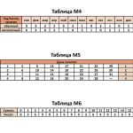 Masalar M4, M5, M6