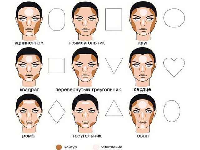 correction du visage