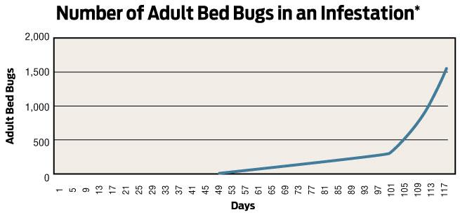 Pest Control Chart Eco Friendly
