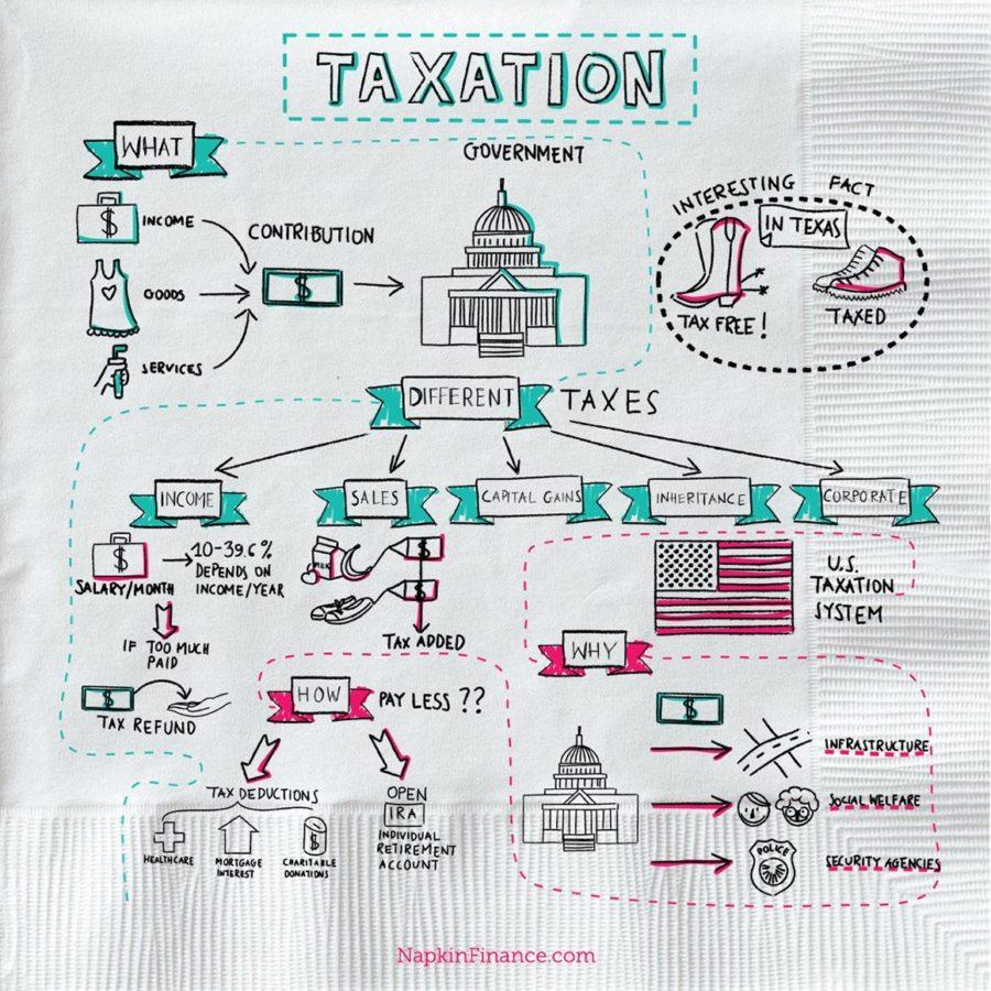 Estate Tax And Inheritance Tax