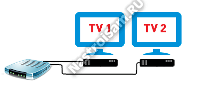 Two TVs to the console Rostelecom Beeline Dom.ru