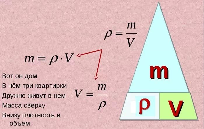 Fórmula de volume em física