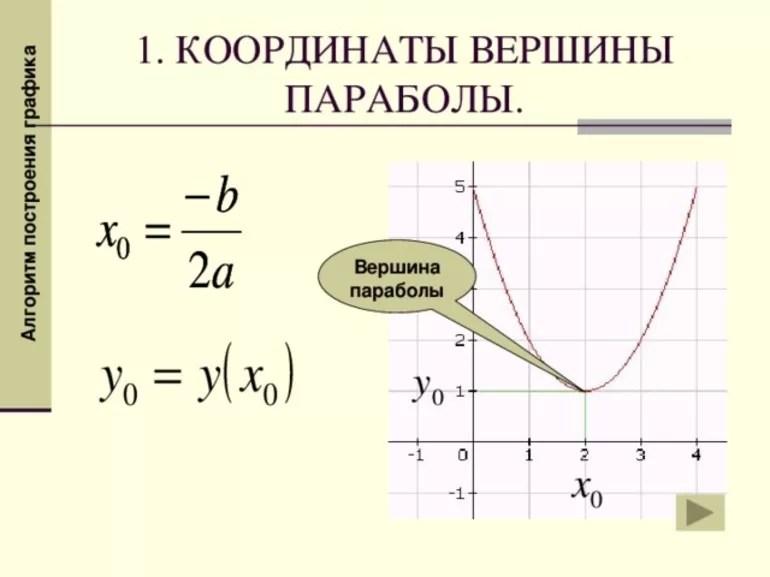 Как найти х вершину параболы