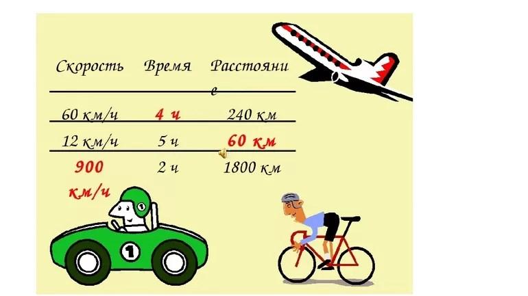 Hastighetsformel