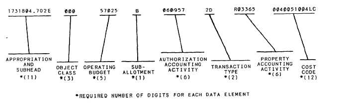 Navy Line Accounting