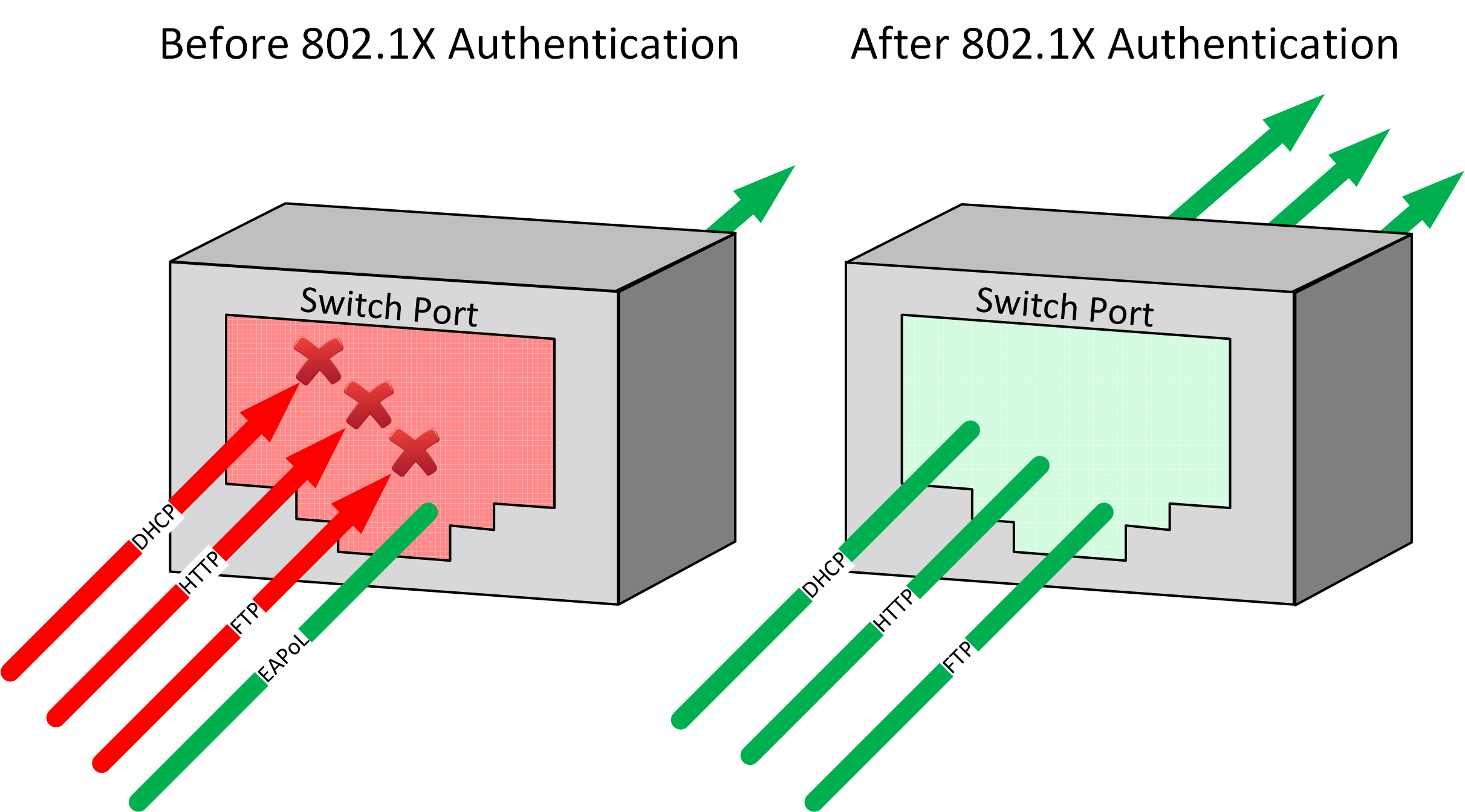 What 8021x Port Security