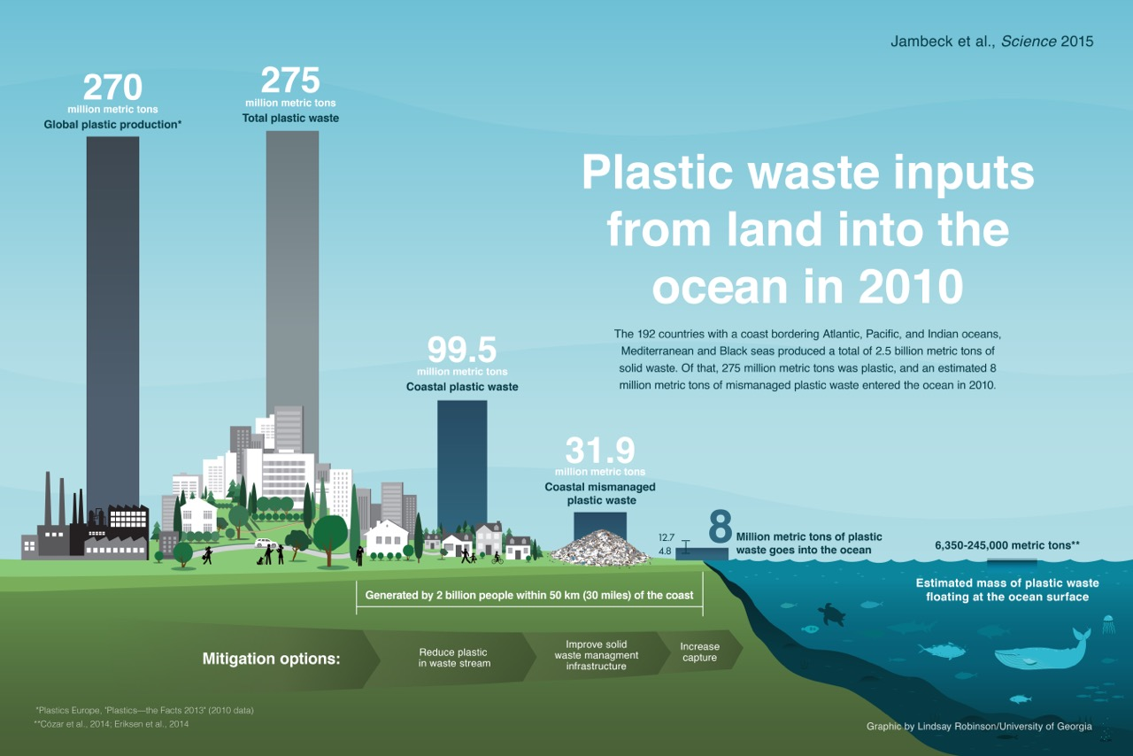 New Science Paper Calculates Magnitude Of Plastic Waste