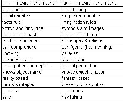 The Right Brain vs Left Brain test … do you see the dancer ...