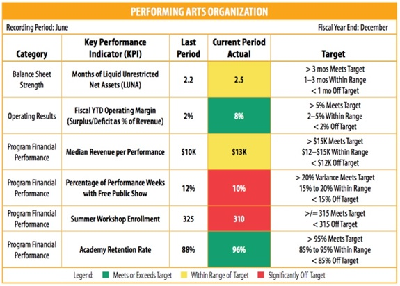 Performing Arts Budget Template
