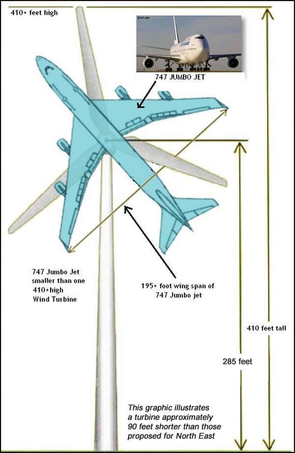 How Big Are Wind Turbines