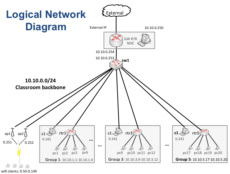Logical versus physical network diagram complete wiring diagrams logical versus physical network diagram images gallery publicscrutiny Gallery