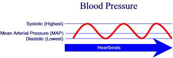 5-2. WHAT ARE SYSTOLIC AND DIASTOLIC PRESSURES?