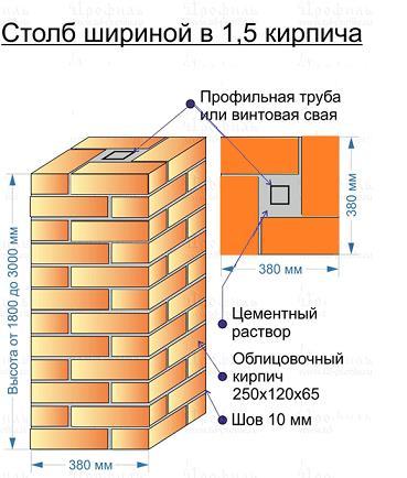 Scheme of a brick column for a sliding gate