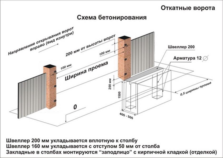 Scheme of concrete gate concreting