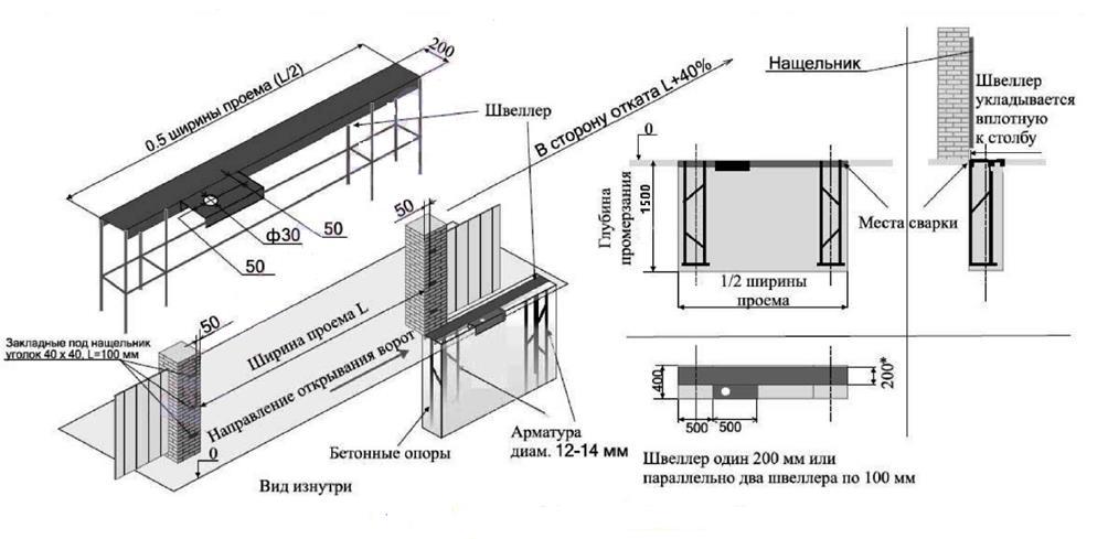 Scheme of sliding gate