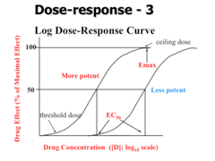 DENT 503: Drug Dose-Response Relationships I and II ...