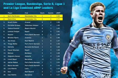 The Daring Process Of Kevin De Bruyne - Stats Perform