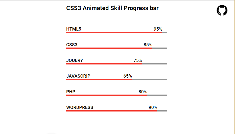 CSS3 Animated Skill Progress bar