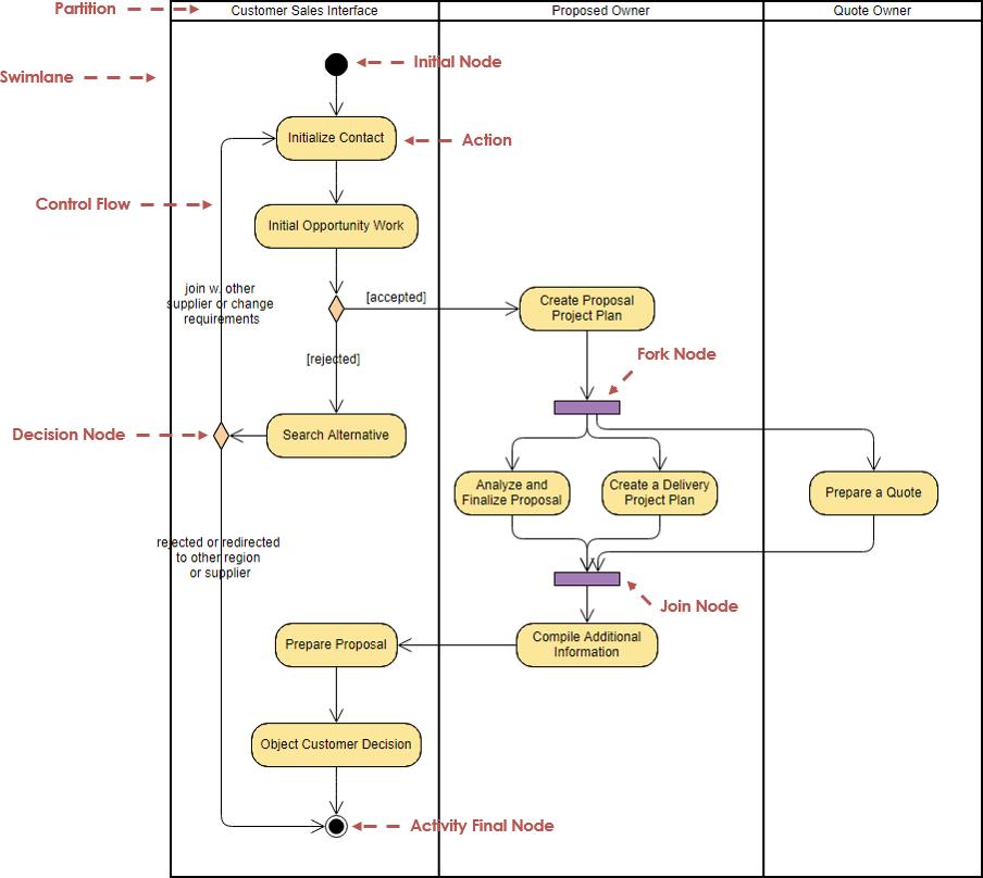 Swimlane Diagram Tutorial Trusted Wiring Diagram