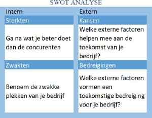 online marketing online marketingstrategie marketingplan confrontatiemix confrontatiematrix swot analyse