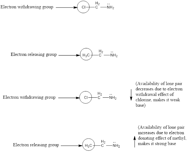 Factors affecting basicity of Primary Amines - Online ...