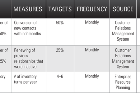 How to Build Plan Priorities  Goals   KPIs   OnStrategy strategic planning roadmap