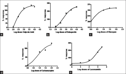 Dose-response curves illustrating % response in seizure ...