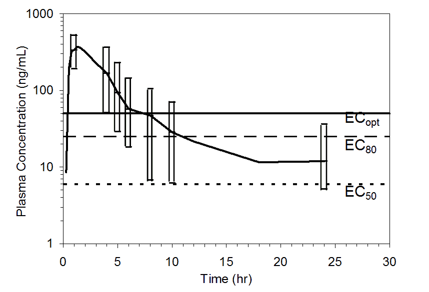 This figure shows the plasma concentration over a pet scan time of 30 minutes.