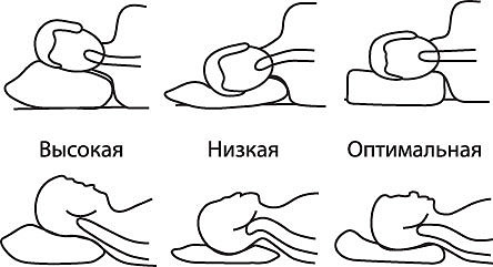 Try to lie on different types of pillows. Pick up the one that is most comfortable.