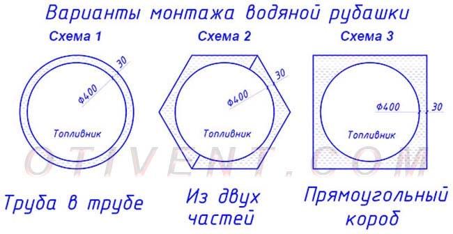 Esquemas redondos da produção da camisa da água da caldeira