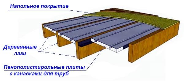 Полистирол көбік жүйесінің моделі