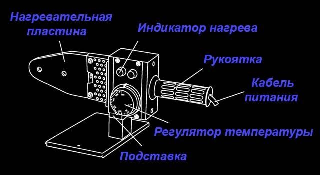 폴리 프로필렌 용 용접기가 어떻게 배열되는지