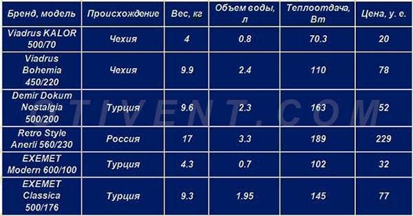 Характеристики и цены чугунных радиаторов - таблица