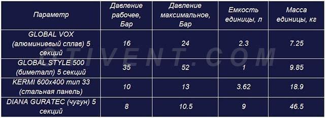 Comparação de baterias de vários materiais