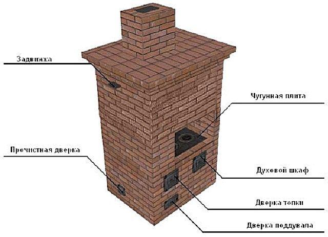 Basic elements of a brick oven