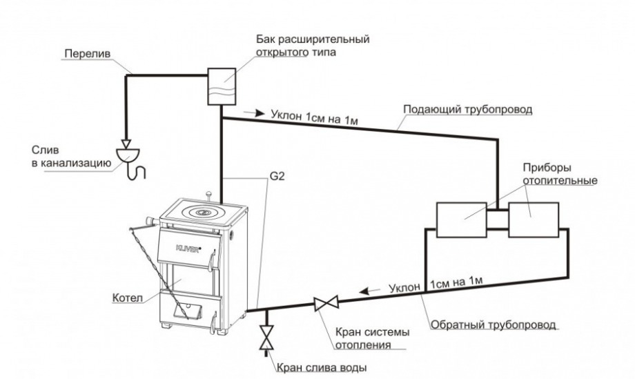 Αεροπορικά υγραντήρες στην μπαταρία θέρμανσης