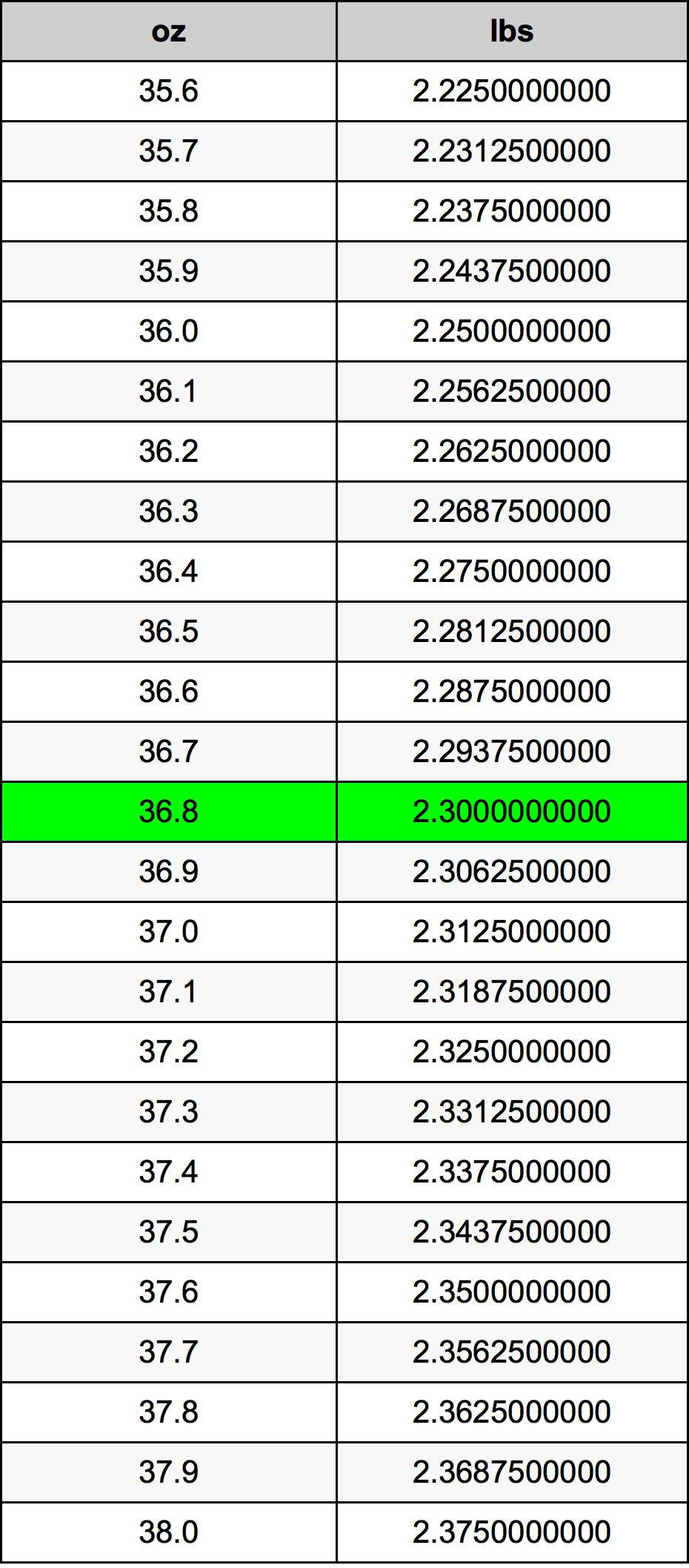 36.8 Ounces To Pounds Converter | 36.8 oz To lbs Converter
