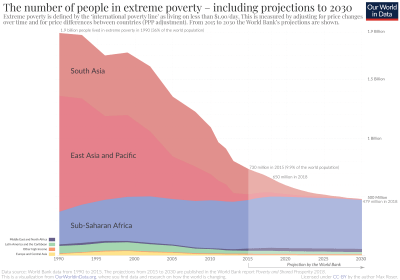 Global Extreme Poverty - Our World in Data