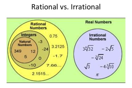 What Are Rational And Irrational Numbers 4k Pictures 4k Pictures