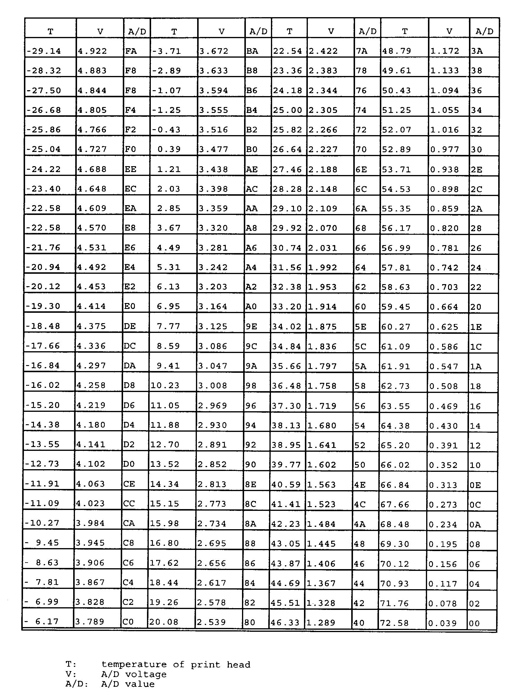 Temperature Conversion Chart Printable