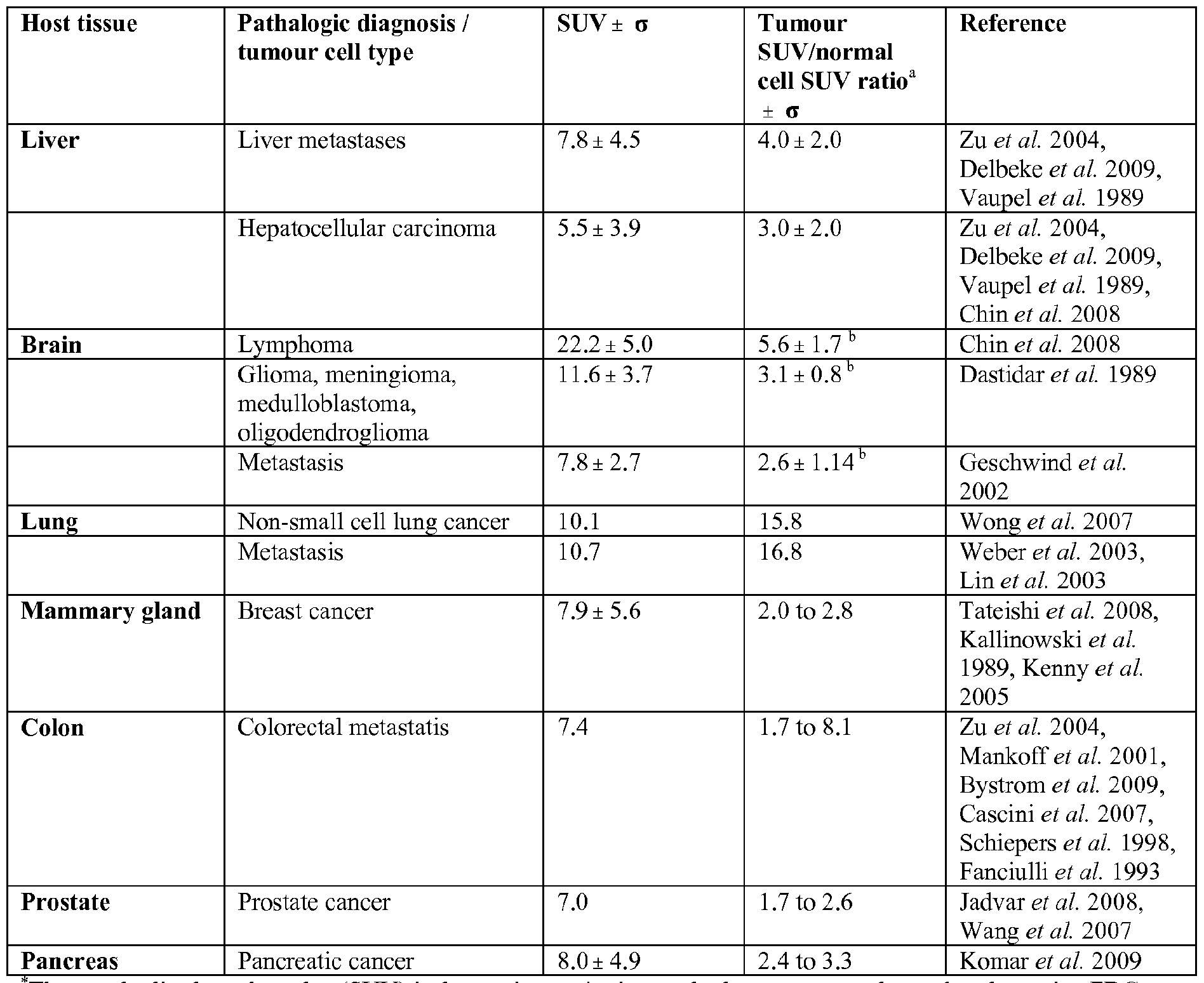 Normal Range For Suv Pet Scan | 2018 Dodge Reviews