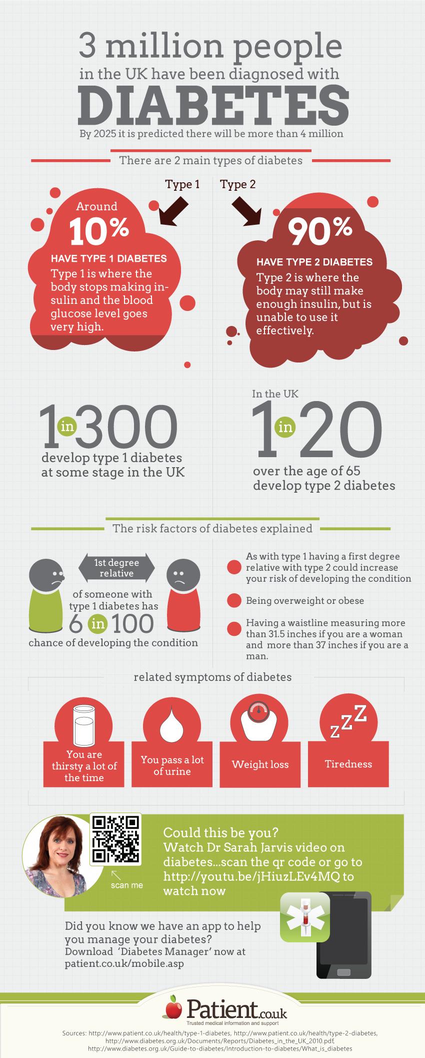 Diabetes Infographic Patient