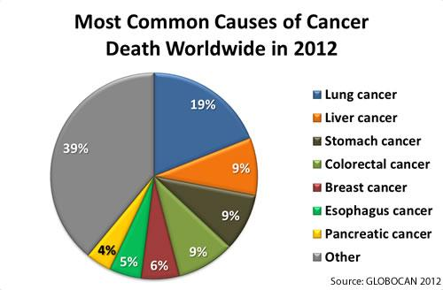 Cancer Survival Statistics Canada