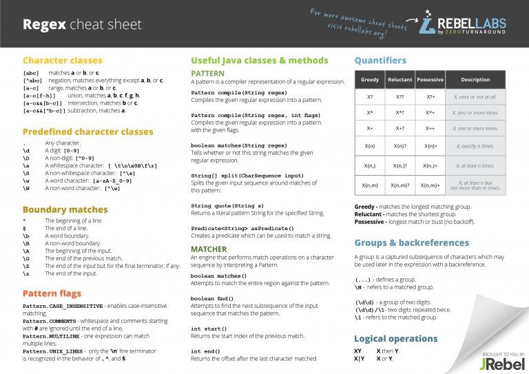 Oracle Regular Expressions Cheat Sheet