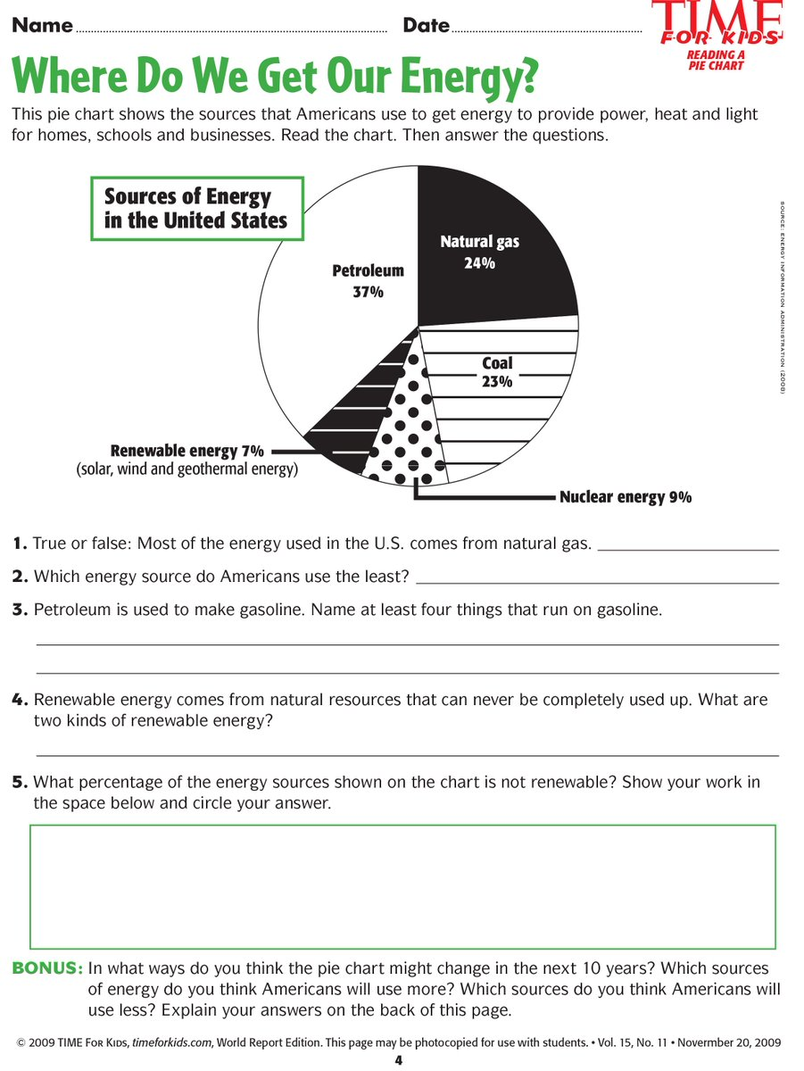 Renewable Resources Worksheet Circle