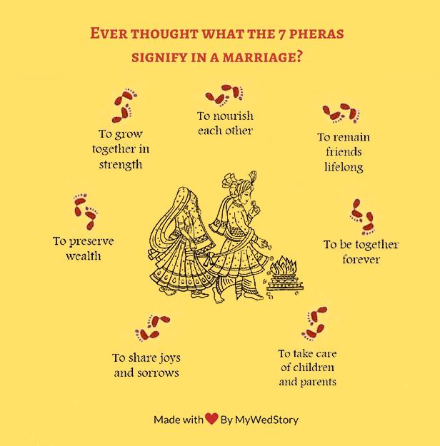 Indian Wedding Ceremony 7 Steps