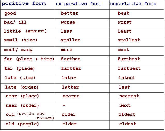 Positive Superlatives List