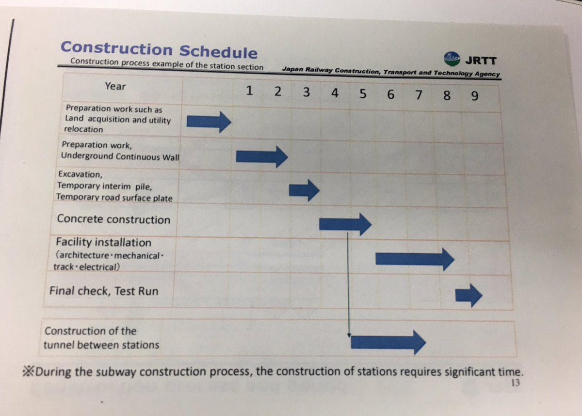 JICA Mega Manila Subway Phase 1  Length  25 km  13 Stations   Page     example of Japanese construction process and schedule for a subway station