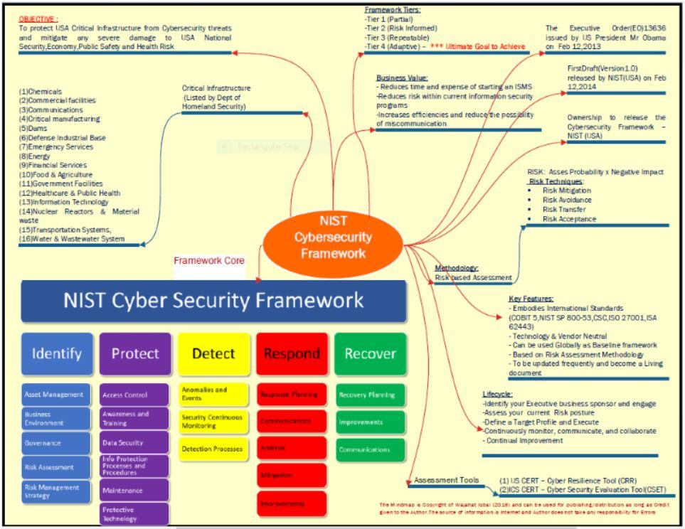 Cyber Security Policy Framework