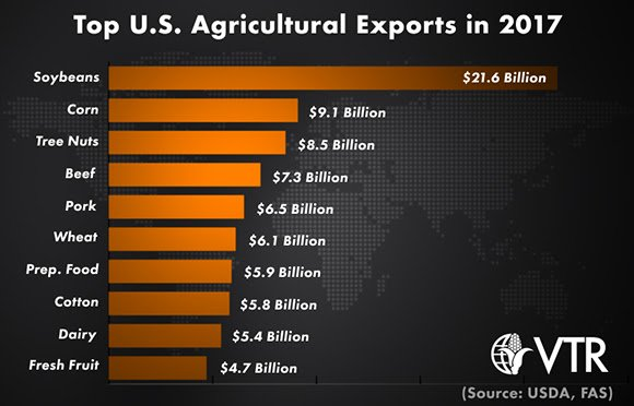 Commodities Us Exports Top Agricultural